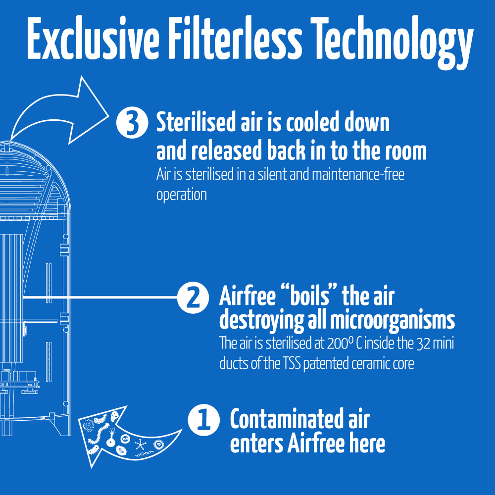 how airfree tecnology works